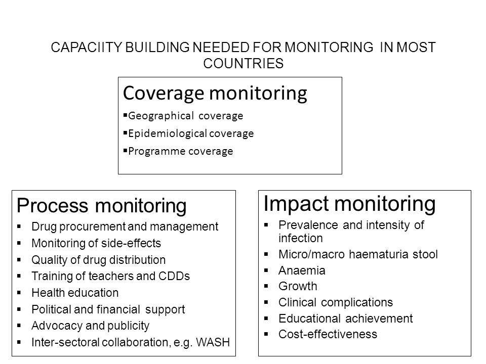 Impact monitoring  Prevalence and intensity of infection  Micro/macro haematuria stool  Anaemia  Growth  Clinical complications  Educational achievement  Cost-effectiveness Process monitoring  Drug procurement and management  Monitoring of side-effects  Quality of drug distribution  Training of teachers and CDDs  Health education  Political and financial support  Advocacy and publicity  Inter-sectoral collaboration, e.g.