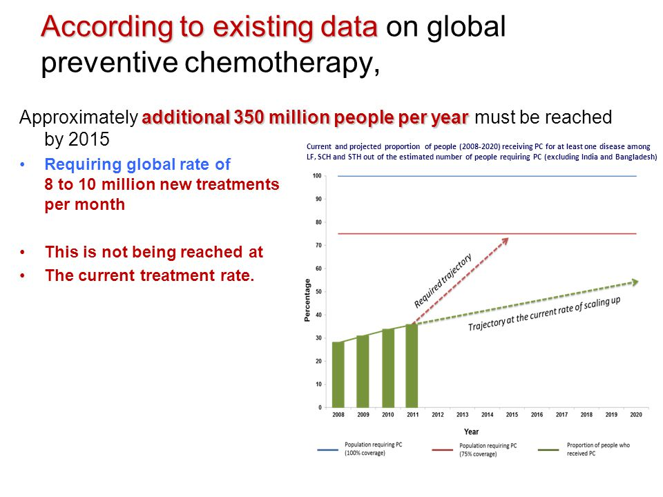 According to existing data According to existing data on global preventive chemotherapy, additional 350 million people per year Approximately additional 350 million people per year must be reached by 2015 Requiring global rate of 8 to 10 million new treatments per month This is not being reached at The current treatment rate.