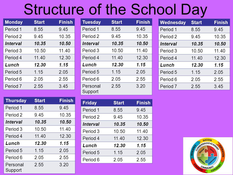 Structure of the School Day MondayStartFinish Period 18.559.45 Period 29.4510.35 Interval10.3510.50 Period 310.5011.40 Period 411.4012.30 Lunch12.301.15 Period 51.152.05 Period 62.052.55 Period 72.553.45 TuesdayStartFinish Period 18.559.45 Period 29.4510.35 Interval10.3510.50 Period 310.5011.40 Period 411.4012.30 Lunch12.301.15 Period 51.152.05 Period 62.052.55 Personal Support 2.553.20 WednesdayStartFinish Period 18.559.45 Period 29.4510.35 Interval10.3510.50 Period 310.5011.40 Period 411.4012.30 Lunch12.301.15 Period 51.152.05 Period 62.052.55 Period 72.553.45 ThursdayStartFinish Period 18.559.45 Period 29.4510.35 Interval10.3510.50 Period 310.5011.40 Period 411.4012.30 Lunch12.301.15 Period 51.152.05 Period 62.052.55 Personal Support 2.553.20 FridayStartFinish Period 18.559.45 Period 29.4510.35 Interval10.3510.50 Period 310.5011.40 Period 411.4012.30 Lunch12.301.15 Period 51.152.05 Period 62.052.55