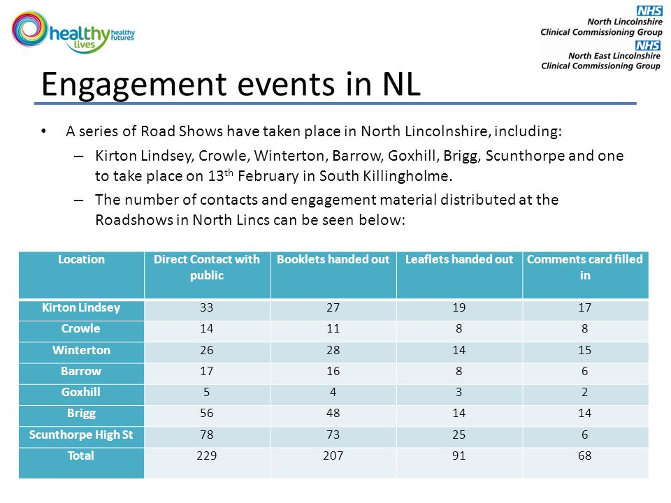 Engagement events in NL A series of Road Shows have taken place in North Lincolnshire, including: – Kirton Lindsey, Crowle, Winterton, Barrow, Goxhill, Brigg, Scunthorpe and one to take place on 13 th February in South Killingholme.