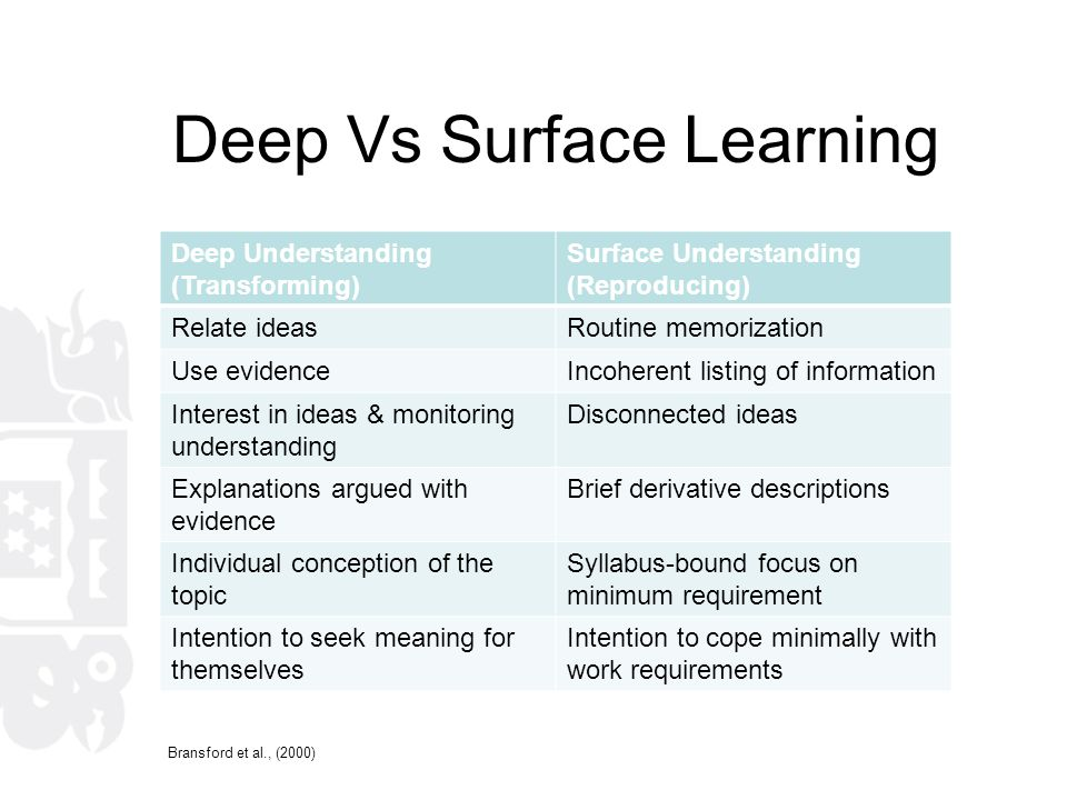 Deep Vs Surface Learning Deep Understanding (Transforming) Surface Understanding (Reproducing) Relate ideasRoutine memorization Use evidenceIncoherent listing of information Interest in ideas & monitoring understanding Disconnected ideas Explanations argued with evidence Brief derivative descriptions Individual conception of the topic Syllabus-bound focus on minimum requirement Intention to seek meaning for themselves Intention to cope minimally with work requirements Bransford et al., (2000)