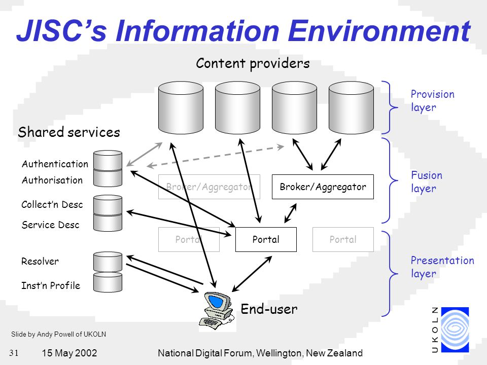 15 May 2002National Digital Forum, Wellington, New Zealand 31 JISC's Information Environment Broker/Aggregator Portal Content providers End-user Portal Broker/Aggregator Authentication Authorisation Collect'n Desc Service Desc Resolver Inst'n Profile Shared services Provision layer Fusion layer Presentation layer Slide by Andy Powell of UKOLN