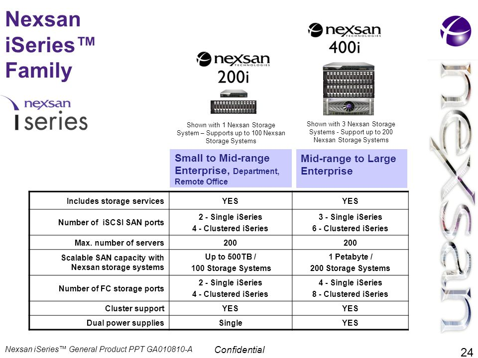 Confidential Nexsan iSeries™ Family Mid-range to Large Enterprise Small to Mid-range Enterprise, Department, Remote Office Includes storage servicesYE