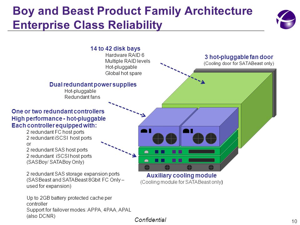 Confidential Boy and Beast Product Family Architecture Enterprise Class Reliability Dual redundant power supplies Hot-pluggable Redundant fans 10 3 hot-pluggable fan door (Cooling door for SATABeast only) One or two redundant controllers High performance - hot-pluggable Each controller equipped with: 2 redundant FC host ports 2 redundant iSCSI host ports or 2 redundant SAS host ports 2 redundant iSCSI host ports (SASBoy/ SATABoy Only) 2 redundant SAS storage expansion ports (SASBeast and SATABeast 8Gbit FC Only – used for expansion) Up to 2GB battery protected cache per controller Support for failover modes: APPA, 4PAA, APAL (also DCNR) Auxiliary cooling module (Cooling module for SATABeast only) 14 to 42 disk bays Hardware RAID 6 Multiple RAID levels Hot-pluggable Global hot spare