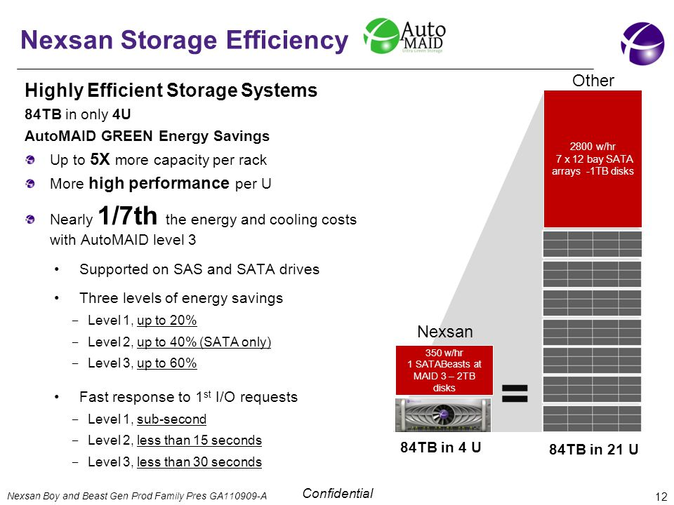 Confidential Nexsan Storage Efficiency 12 Nexsan Boy and Beast Gen Prod Family Pres GA A Highly Efficient Storage Systems 84TB in only 4U AutoMAID GREEN Energy Savings Up to 5X more capacity per rack More high performance per U Nearly 1/7th the energy and cooling costs with AutoMAID level 3 Supported on SAS and SATA drives Three levels of energy savings ‒ Level 1, up to 20% ‒ Level 2, up to 40% (SATA only) ‒ Level 3, up to 60% Fast response to 1 st I/O requests ‒ Level 1, sub-second ‒ Level 2, less than 15 seconds ‒ Level 3, less than 30 seconds 84TB in 4 U 84TB in 21 U 350 w/hr 1 SATABeasts at MAID 3 – 2TB disks 2800 w/hr 7 x 12 bay SATA arrays -1TB disks = Nexsan Other