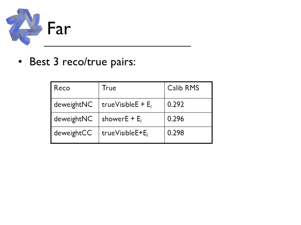 Far – performance vs E Now not much difference in flatness, but deweightNC better resolution at high E