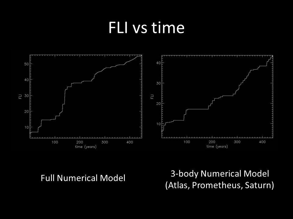 FLI vs time Full Numerical Model 3-body Numerical Model (Atlas, Prometheus, Saturn)