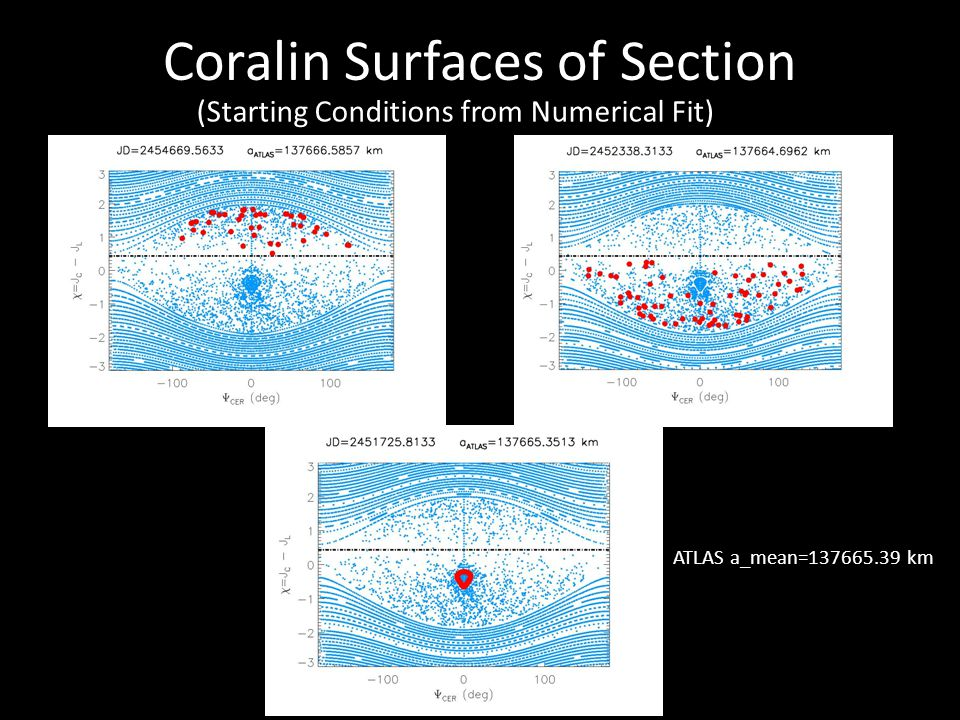 (Starting Conditions from Numerical Fit) Coralin Surfaces of Section ATLAS a_mean= km