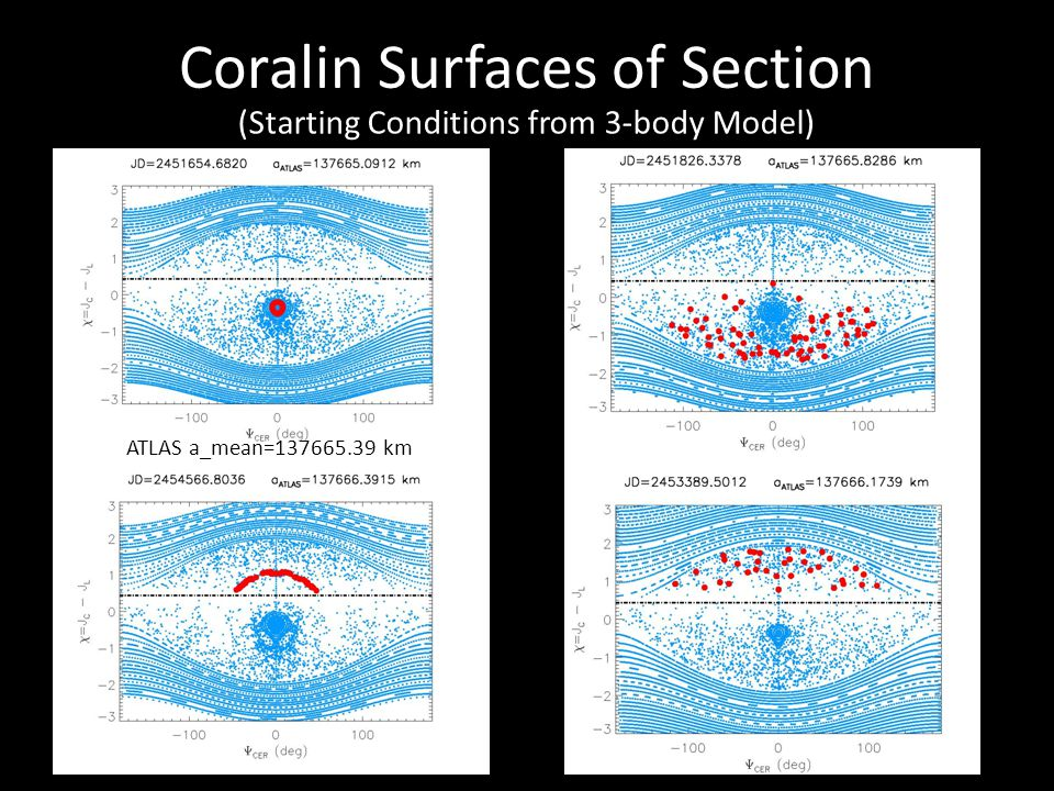 Coralin Surfaces of Section (Starting Conditions from 3-body Model) ATLAS a_mean=137665.39 km