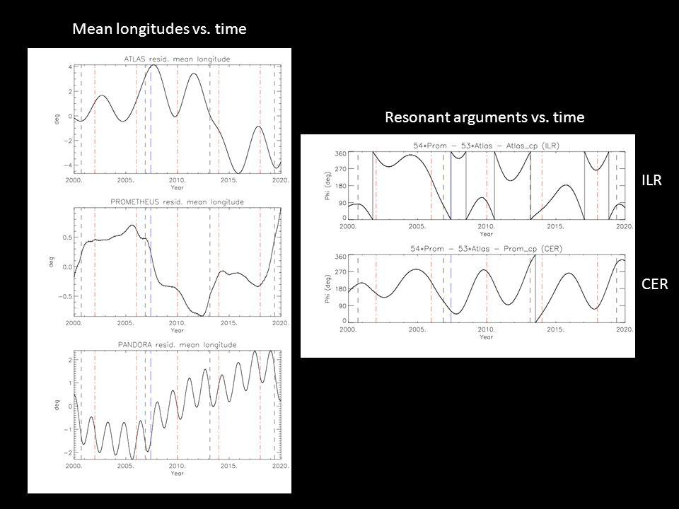 Mean longitudes vs. time Resonant arguments vs. time ILR CER