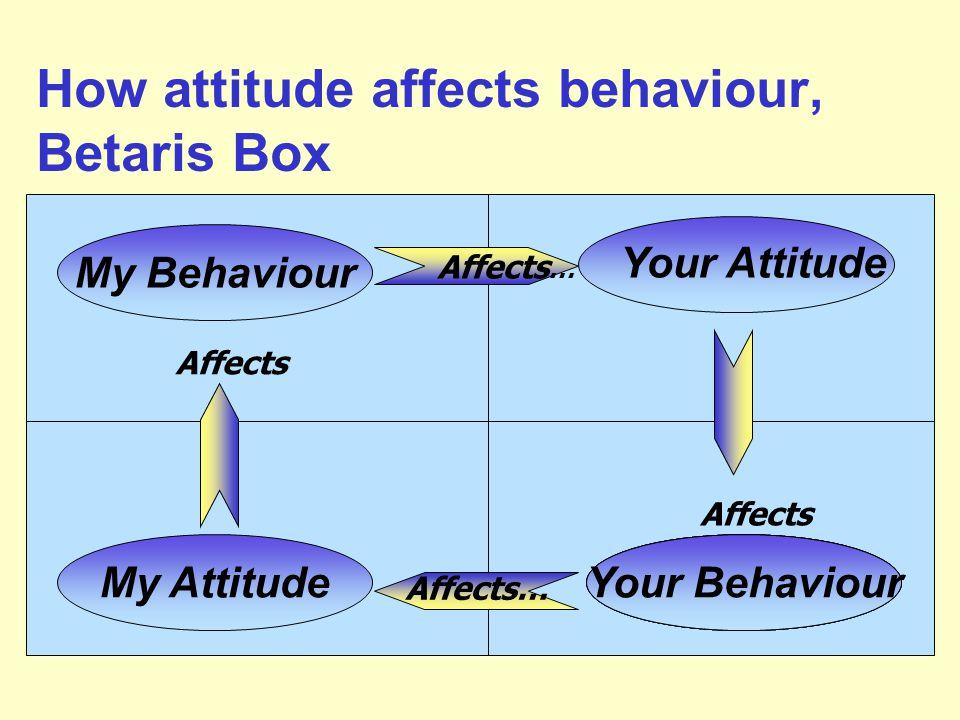 How attitude affects behaviour, Betaris Box My Attitude Your Behaviour My Behaviour Affects … Affects Affects… Your Behaviour Your Attitude