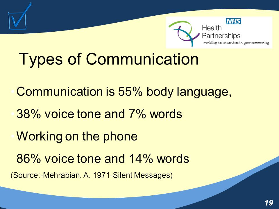 19 Types of Communication Communication is 55% body language, 38% voice tone and 7% words Working on the phone 86% voice tone and 14% words (Source:-Mehrabian.