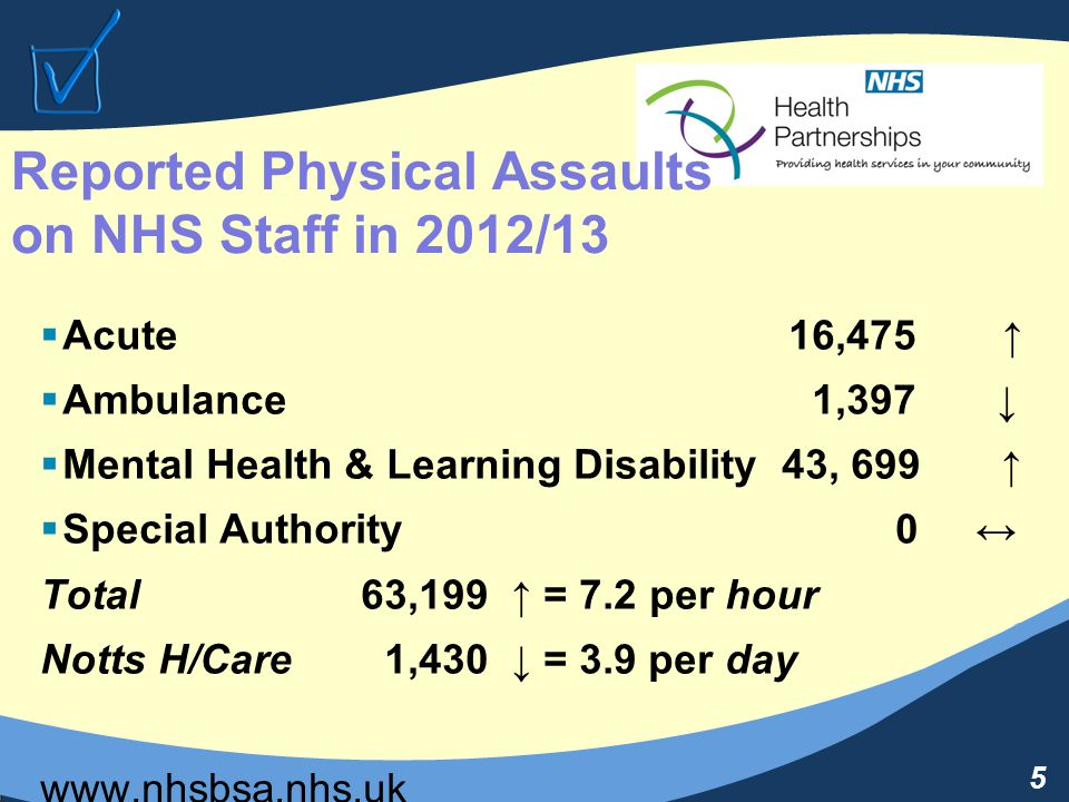 5 Reported Physical Assaults on NHS Staff in 2012/13  Acute 16,475 ↑  Ambulance 1,397 ↓  Mental Health & Learning Disability 43, 699 ↑  Special Authority0 ↔ Total 63,199 ↑ = 7.2 per hour Notts H/Care 1,430 ↓ = 3.9 per day www.nhsbsa.nhs.uk