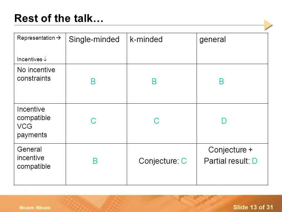 Slide 13 of 31 Noam Nisan Rest of the talk… Representation  Incentives  Single-mindedk-mindedgeneral No incentive constraints B B B Incentive compatible VCG payments C C D General incentive compatible B Conjecture: C Conjecture + Partial result: D