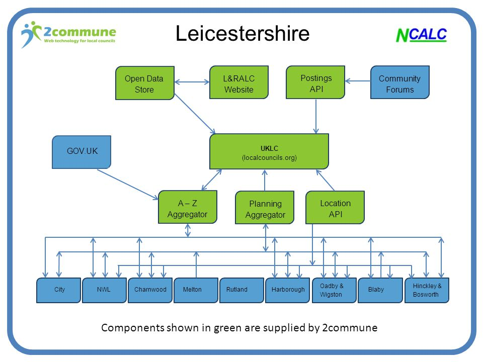 Leicestershire NWLCharnwoodMeltonRutlandHarborough Oadby & Wigston BlabyCity Hinckley & Bosworth Community Forums L&RALC Website Open Data Store Postings API UKLC (localcouncils.org) A – Z Aggregator Planning Aggregator Location API GOV.UK Components shown in green are supplied by 2commune