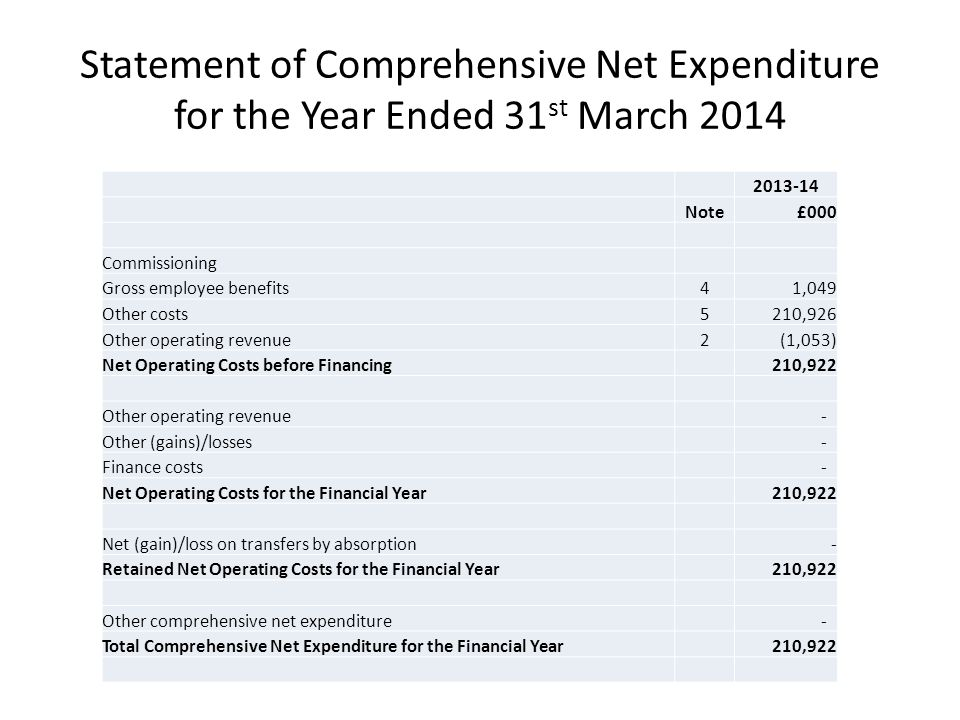 Statement of Comprehensive Net Expenditure for the Year Ended 31 st March Note£000 Commissioning Gross employee benefits41,049 Other costs5210,926 Other operating revenue2(1,053) Net Operating Costs before Financing210,922 Other operating revenue - Other (gains)/losses - Finance costs - Net Operating Costs for the Financial Year210,922 Net (gain)/loss on transfers by absorption - Retained Net Operating Costs for the Financial Year210,922 Other comprehensive net expenditure - Total Comprehensive Net Expenditure for the Financial Year210,922
