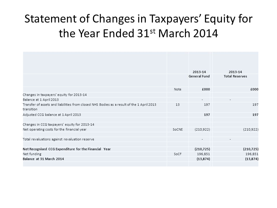 Statement of Changes in Taxpayers' Equity for the Year Ended 31 st March 2014 2013-14 General FundTotal Reserves Note£000 Changes in taxpayers' equity for 2013-14 Balance at 1 April 2013 - - Transfer of assets and liabilities from closed NHS Bodies as a result of the 1 April 2013 transition 13197 Adjusted CCG balance at 1 April 2013197 Changes in CCG taxpayers' equity for 2013-14 Net operating costs for the financial yearSoCNE(210,922) Total revaluations against revaluation reserve - - Net Recognised CCG Expenditure for the Financial Year(210,725) Net fundingSoCF196,851 Balance at 31 March 2014(13,874)