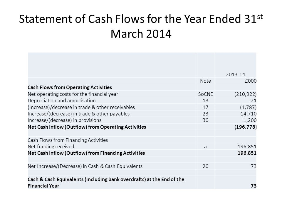 Statement of Cash Flows for the Year Ended 31 st March 2014 2013-14 Note£000 Cash Flows from Operating Activities Net operating costs for the financial yearSoCNE(210,922) Depreciation and amortisation1321 (Increase)/decrease in trade & other receivables17(1,787) Increase/(decrease) in trade & other payables2314,710 Increase/(decrease) in provisions301,200 Net Cash Inflow (Outflow) from Operating Activities(196,778) Cash Flows from Financing Activities Net funding receiveda196,851 Net Cash Inflow (Outflow) from Financing Activities196,851 Net Increase/(Decrease) in Cash & Cash Equivalents2073 Cash & Cash Equivalents (including bank overdrafts) at the End of the Financial Year73