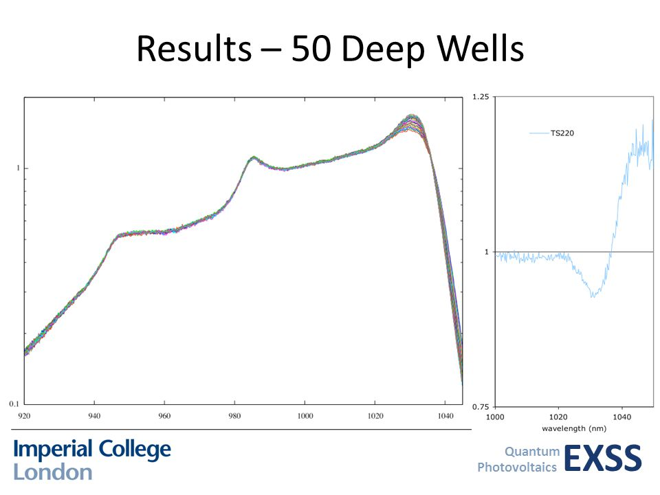 EXSS Quantum Photovoltaics Results – 50 Deep Wells