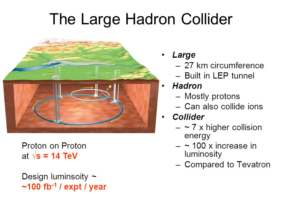 The Large Hadron Collider Large –27 km circumference –Built in LEP tunnel Hadron –Mostly protons –Can also collide ions Collider –~ 7 x higher collisi