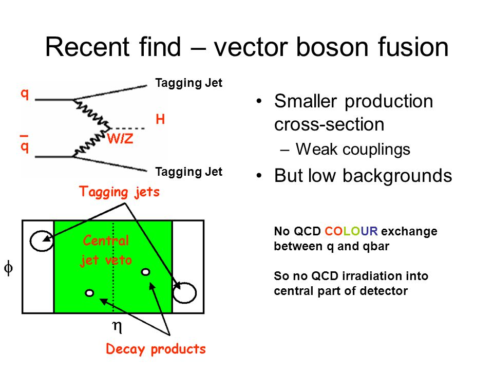 Recent find – vector boson fusion Smaller production cross-section –Weak couplings But low backgrounds Tagging Jet No QCD COLOUR exchange between q an