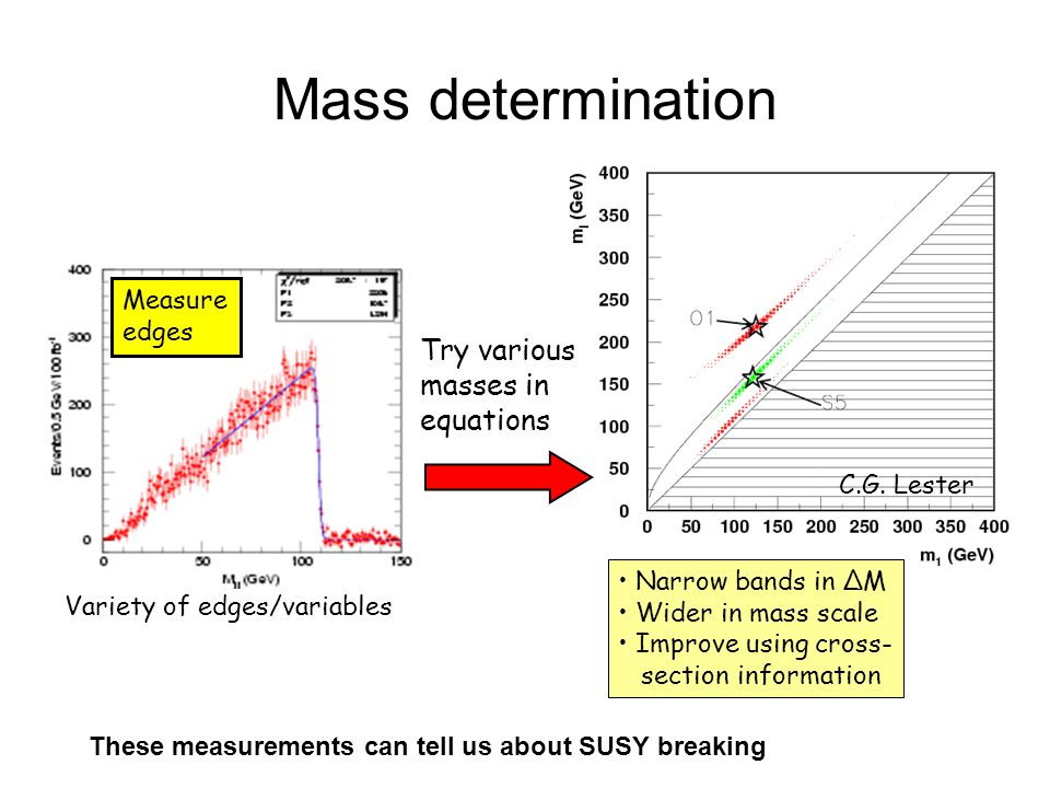 Mass determination Measure edges Variety of edges/variables Try various masses in equations C.G. Lester Narrow bands in ΔM Wider in mass scale Improve