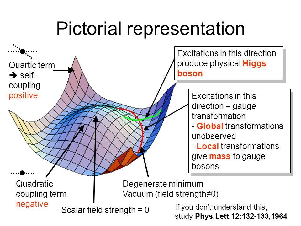Pictorial representation Scalar field strength = 0 Degenerate minimum Vacuum (field strength≠0) Quartic term  self- coupling positive Quadratic coupl