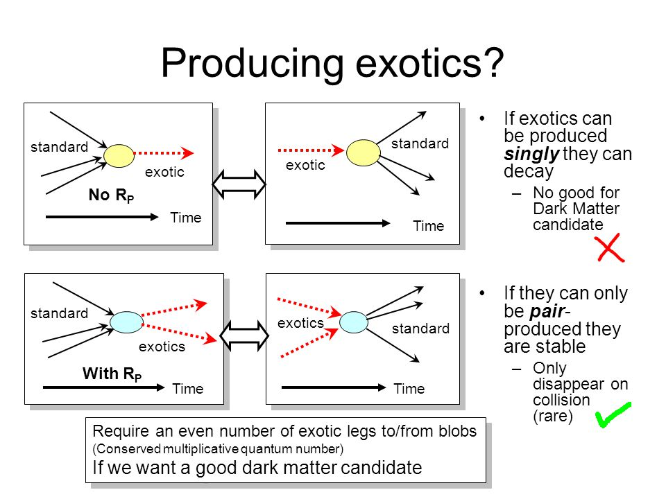Producing exotics? Time standard exotic Time standard exotic Time standard exotics Time standard exotics If exotics can be produced singly they can de