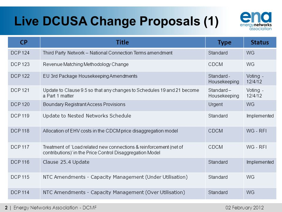 Live DCUSA Change Proposals (1) 02 February 2012 3 | Energy Networks Association - DCMF CPTitleTypeStatus DCP 113Distributors to Audit Meter Installations and Invoice were mismatched meter installations are identified CDCMWG DCP 111E-billing for Site Specific BillsStandardWG DCP 110Electricity & Gas (Internal Markets) Regulations 2011UrgentImplemented DCP 109Implementation of the EDCMEDCMApproved by Ofgem – Implemented DCP 108Availability of the non-intermittent generator tariffCDCMAwaiting Consent DCP 107Updating cross references in Clause 11StandardImplemented DCP 106Visibility to DCUSA Parties regarding applications to the Authority by DNOs to change allowed revenue StandardWG DCP 105Fixed bi-annual amendment of DUoS tariffsStandardRejected DCP 104Shared impact of manifest errors in DUoS chargingStandardAwaiting Consent DCP 103DUoS charges for sub 100kw HH sitesCDCMWG DCP 102Credit cover calculation of 15 day valueStandardWG DCP 101Notification of RAV changesStandardRejected