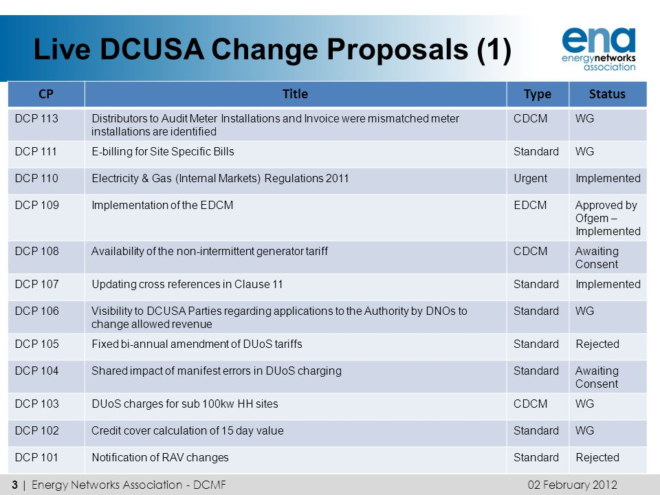 Live DCUSA Change Proposals (2) 05 April 2012 4 | Energy Networks Association - DCMF CPTitleTypeStatus DCP 100Payment timescales alignment and simplificationStandardRejected DCP 099Changes to Schedule 1 - CoverStandardImplemented DCP 096Treatment of the transmission exit charges in CDCM price control disaggregation model (Method M) CDCMImplemented DCP 095Treatment of LV costs in the price control disaggregation model in determining tariffs to LDNOs connecting to upstream LDNOs at LV CDCMImplemented DCP 090Nested NetworksStandardImplemented DCP 088Mid-year CDCM charging modelCDCMCR – April Panel DCP 084User requirements associated with provision of cost informationStandardRejected DCP 080/ATheft in ConveyanceStandardAI (080A) (June) DCP 054Revenue Protection / Unrecorded units into SettlementStandardWG