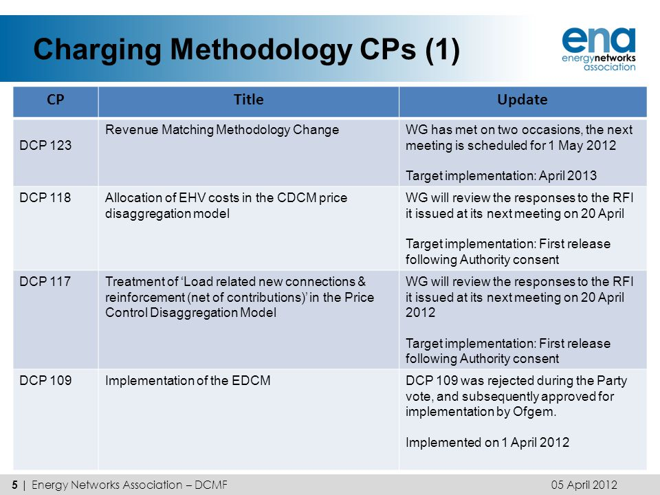 Charging Methodology CPs (2) 05 April 2012 6 | Energy Networks Association – DCMF CPTitleUpdate DCP 108Availability of the non-intermittent generator tariffAwaiting Consent DCP 103DUoS charges for sub 100kw HH sitesChange Report for the April DCUSA Panel meeting Target implementation October 2012 DCP 088Mid-year CDCM charging modelChange Report for the April DCUSA Panel meeting Target implementation late May 2012