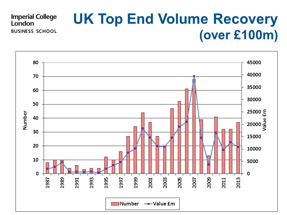 UK Top End Volume Recovery (over £100m)