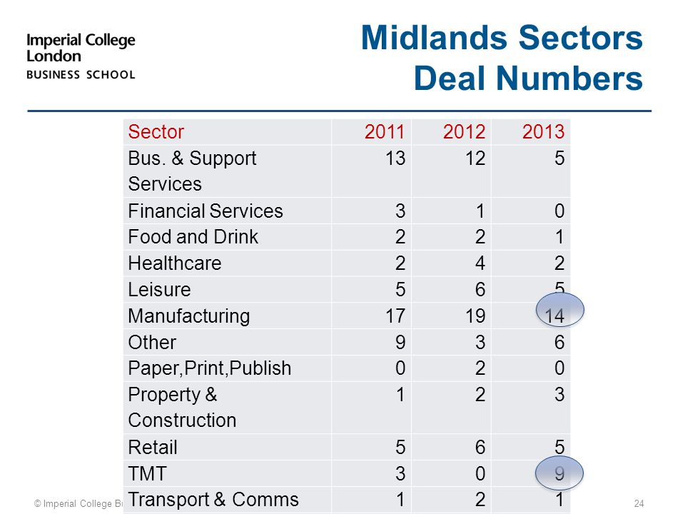 © Imperial College Business School 24 Midlands Sectors Deal Numbers Sector20112012 2013 Bus. & Support Services 13125 Financial Services 310 Food and