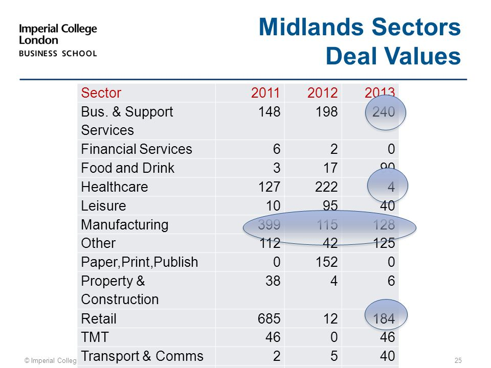 © Imperial College Business School 25 Midlands Sectors Deal Values Sector20112012 2013 Bus. & Support Services 148198240 Financial Services 620 Food a
