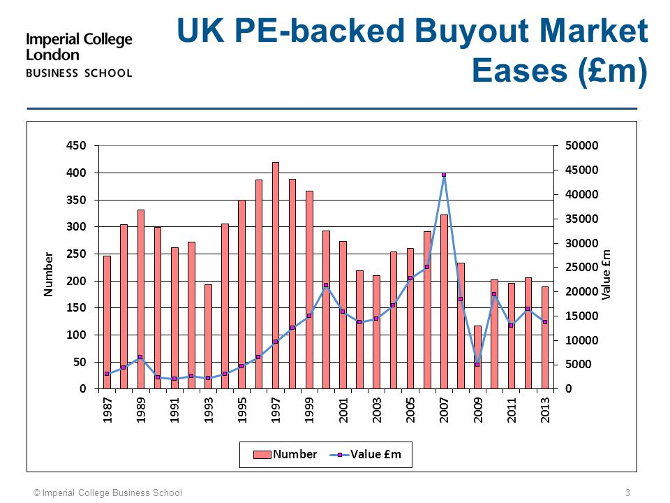 © Imperial College Business School 3 UK PE-backed Buyout Market Eases (£m)