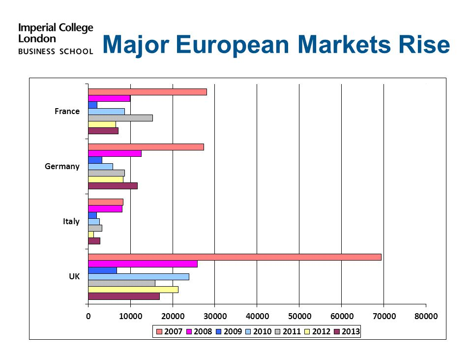 Major European Markets Rise