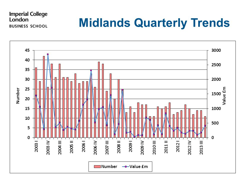 Midlands Quarterly Trends