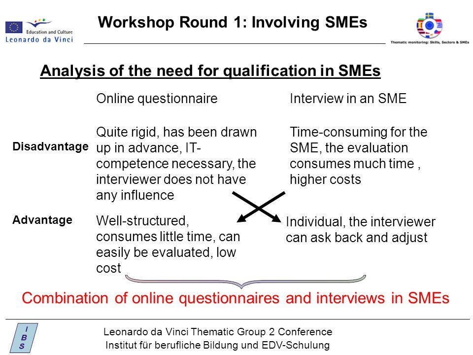Leonardo da Vinci Thematic Group 2 Conference Institut für berufliche Bildung und EDV-Schulung Workshop Round 1: Involving SMEs Analysis of the need for qualification in SMEs Online questionnaireInterview in an SME Advantage Well-structured, consumes little time, can easily be evaluated, low cost Individual, the interviewer can ask back and adjust Disadvantage Quite rigid, has been drawn up in advance, IT- competence necessary, the interviewer does not have any influence Time-consuming for the SME, the evaluation consumes much time, higher costs Combination of online questionnaires and interviews in SMEs