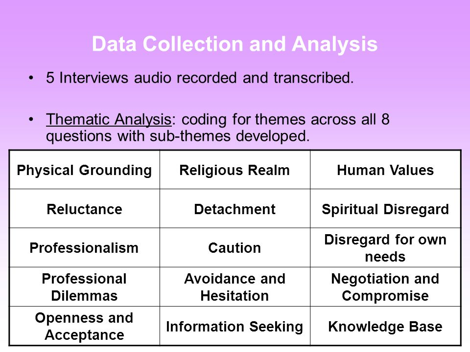 Data Collection and Analysis 5 Interviews audio recorded and transcribed.