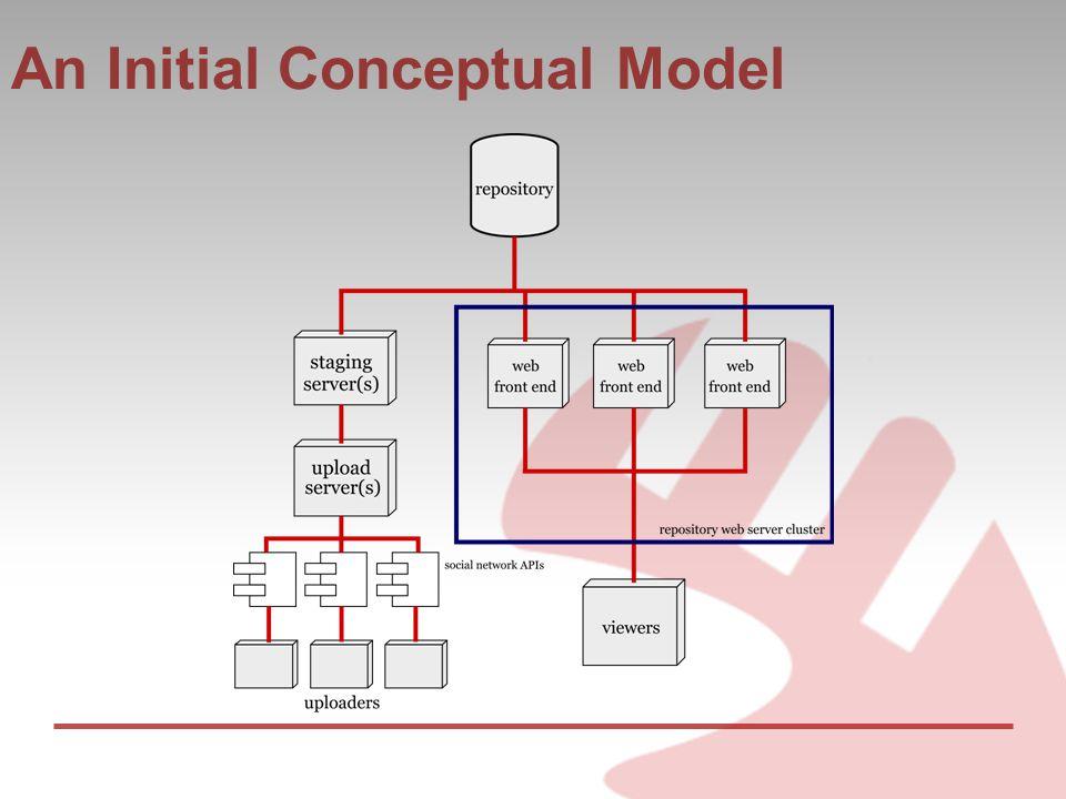 An Initial Conceptual Model