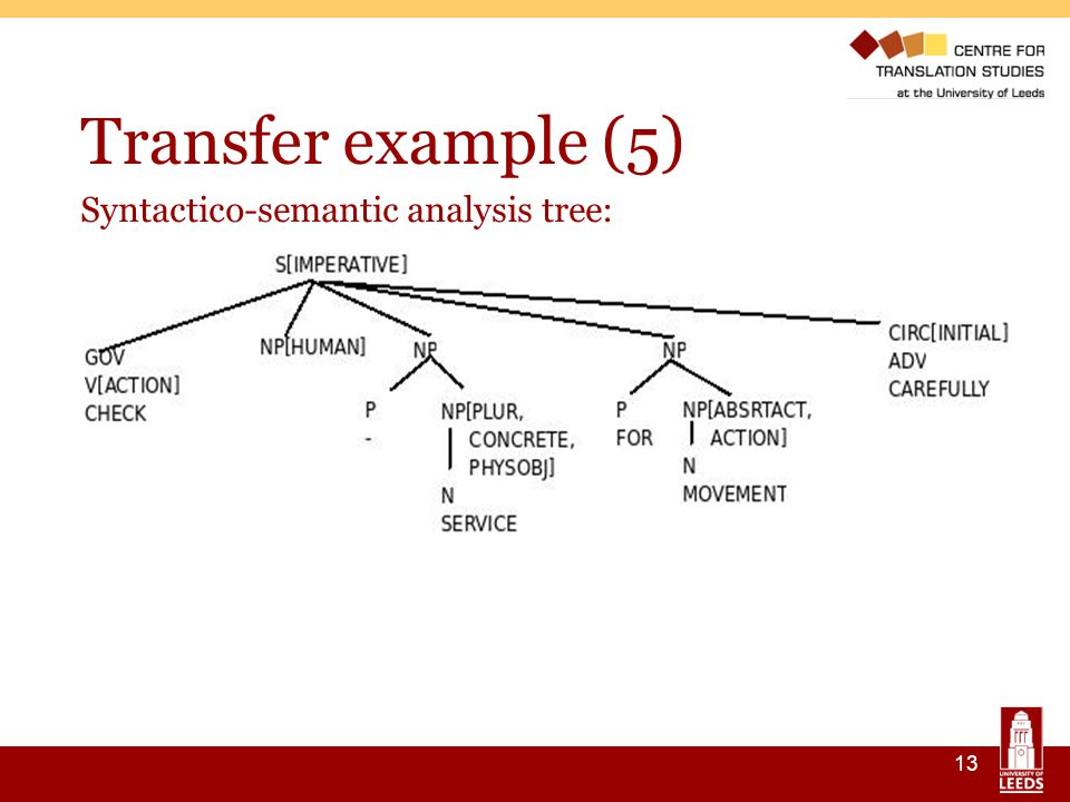 13 Transfer example (5) ‏ Syntactico-semantic analysis tree: