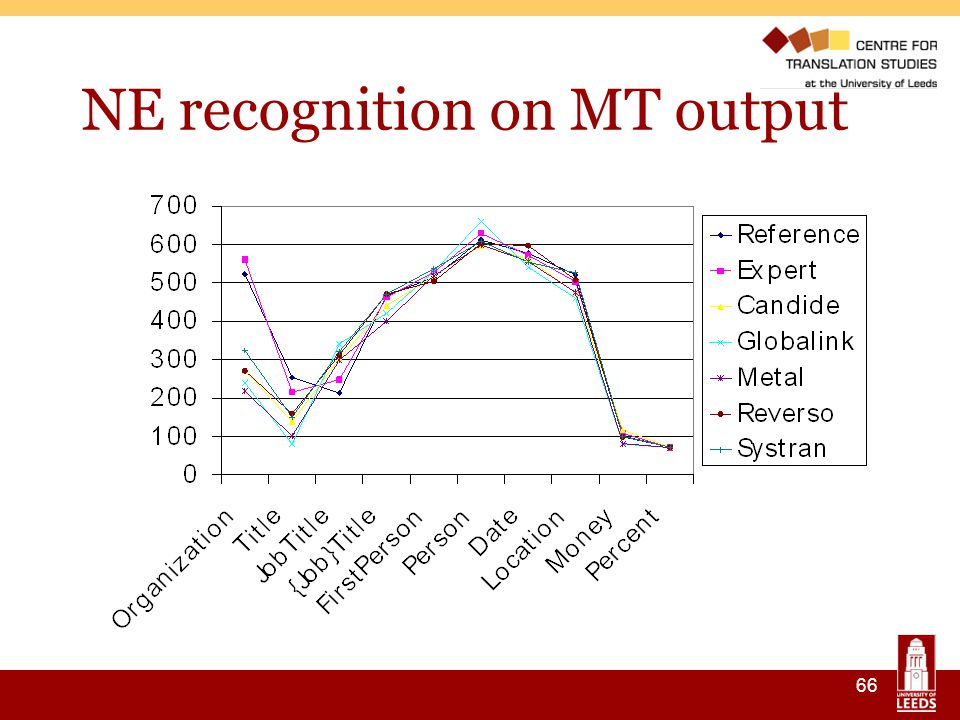 66 NE recognition on MT output