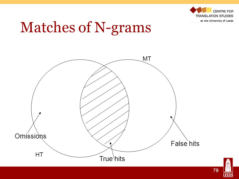 79 Matches of N-grams HT MT True hits False hits Omissions