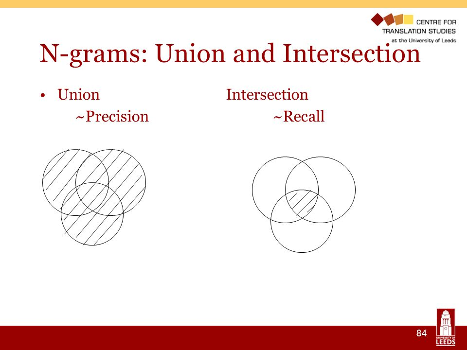 84 N-grams: Union and Intersection Union Intersection ~Precision~Recall