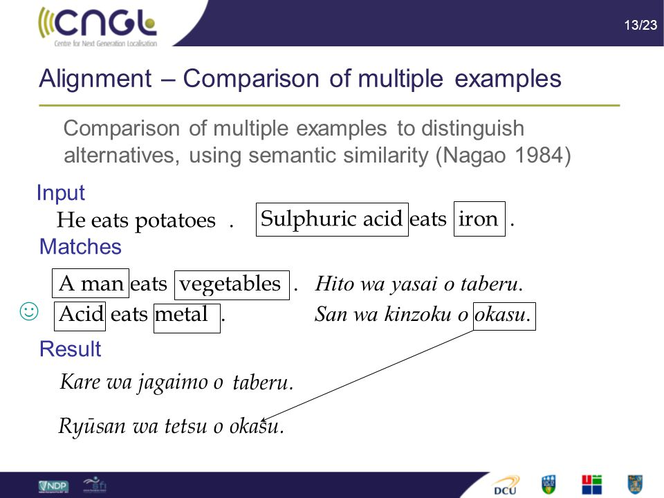 13/23 Alignment – Comparison of multiple examples Comparison of multiple examples to distinguish alternatives, using semantic similarity (Nagao 1984) He eats potatoes.