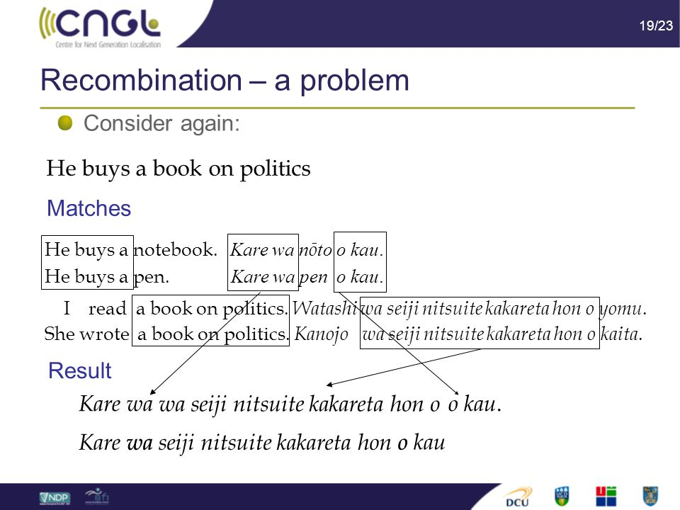 19/23 Recombination – a problem Consider again: He buys a book on politics Matches He buys a notebook.