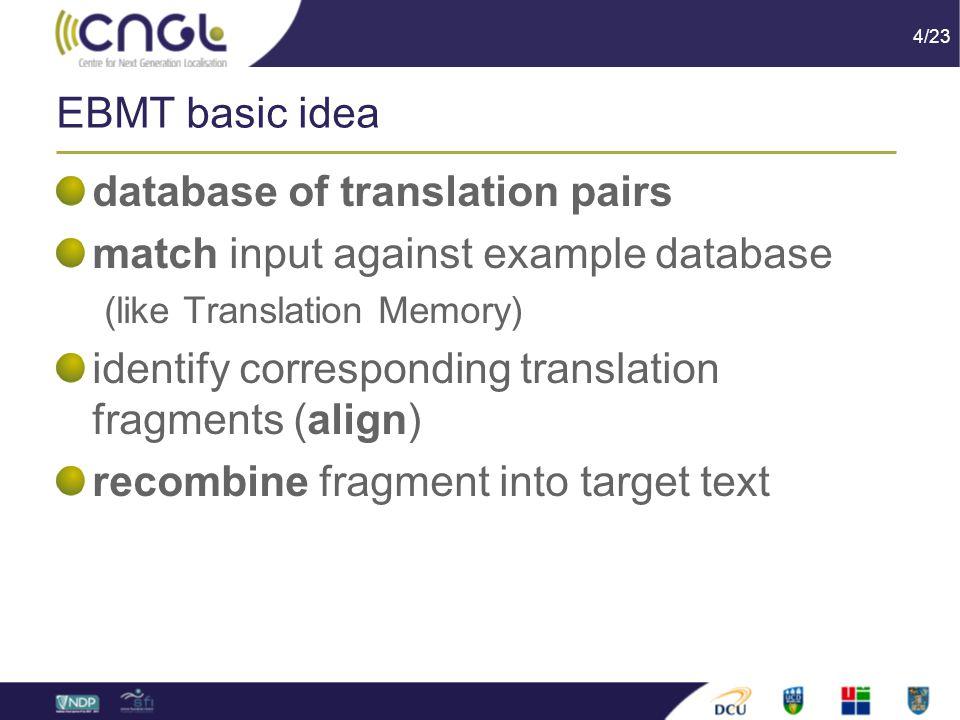 4/23 EBMT basic idea database of translation pairs match input against example database (like Translation Memory) identify corresponding translation f