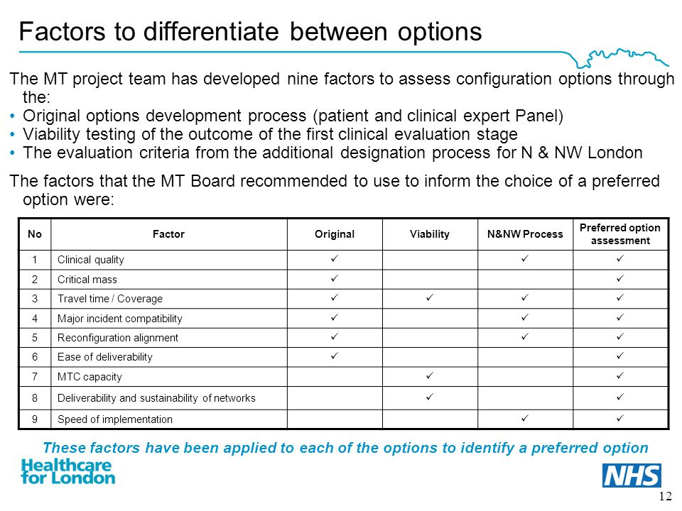 12 The MT project team has developed nine factors to assess configuration options through the: Original options development process (patient and clinical expert Panel) Viability testing of the outcome of the first clinical evaluation stage The evaluation criteria from the additional designation process for N & NW London The factors that the MT Board recommended to use to inform the choice of a preferred option were: NoFactorOriginalViabilityN&NW Process Preferred option assessment 1Clinical quality 2Critical mass 3Travel time / Coverage 4Major incident compatibility 5Reconfiguration alignment 6Ease of deliverability 7MTC capacity 8Deliverability and sustainability of networks 9 Speed of implementation Factors to differentiate between options These factors have been applied to each of the options to identify a preferred option