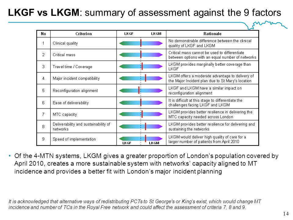 14 LKGF vs LKGM: summary of assessment against the 9 factors Of the 4-MTN systems, LKGM gives a greater proportion of London's population covered by April 2010, creates a more sustainable system with networks' capacity aligned to MT incidence and provides a better fit with London's major incident planning It is acknowledged that alternative ways of redistributing PCTs to St George s or King's exist, which would change MT incidence and number of TCs in the Royal Free network and could affect the assessment of criteria 7, 8 and 9.