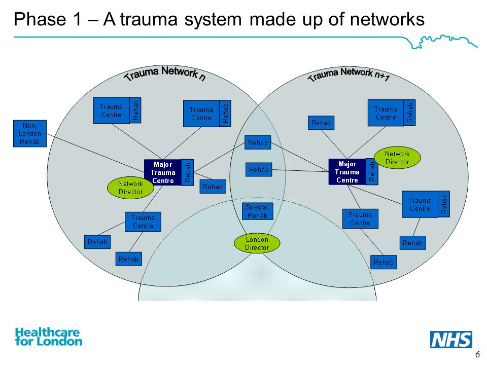 7 Benefits of a London trauma system Improved patient outcomes A system-wide prevention strategy to reduce the number of people suffering severe injury Improved education and training of those delivering trauma care Increased ability to deliver a pan-London Major Incident Plan More people surviving injury and returning to optimum social and economic functioning Costs per life saved and per life-year saved are very low compared with other comparable medical interventions